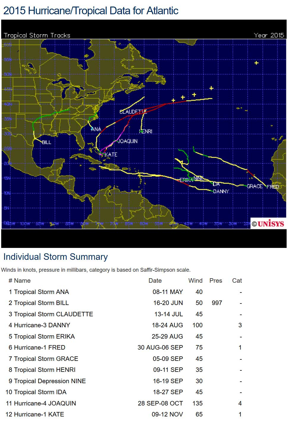 2015 hurricane index